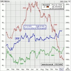 Heizölpreis vom 17.12.2010