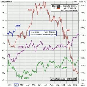 Heizölpreis im Februar 2011
